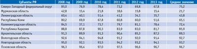 Посмотреть в PDF-версии журнала. Таблица. Поступления от заготовки древесины в общей сумме доходов от использования лесов, %