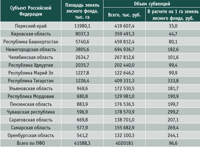 Таблица 1. Объем субвенций бюджетам субъектов РФ на осуществление отдельных полномочий РФ в области лесных отношений на 2014 год