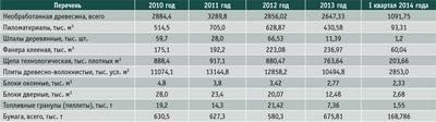 Посмотреть в PDF-версии журнала. Таблица 2. Показатели лесозаготовки, деревообработки и производства изделий из дерева предприятиями и организациями Пермского края