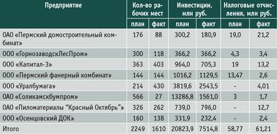 Таблица 3. Показатели реализации приоритетных инвестиционных проектов в области освоения лесов в Пермском крае за I квартал 2014 года