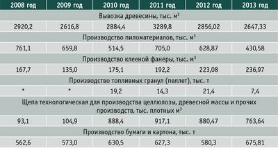 Таблица 4. Производство основных видов продукции в лесопромышленных комплексах Пермского края