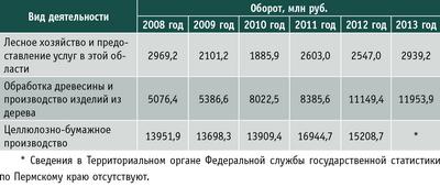 Таблица 5. Оборот малых предприятий лесопромышленного комплекса