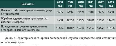 Таблица 1. Среднесписочная численность промышленного производственного персонала Пермского края (чел.)