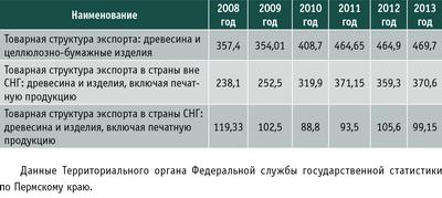 Таблица 2. Экспорт продукции ЛПК Пермского края в 2008–2013 годах, $ млн