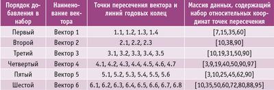 Таблица 1. Последовательность формирования набора ИД
