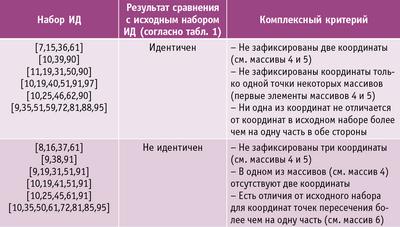 Таблица 2. Сравнение наборов по комплексному критери