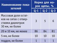Таблица. Показатели качества технологической щепы по ГОСТ 15815-83 (фракционный состав щепы)
