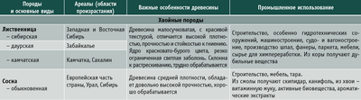 Посмотреть в PDF-версии журнала. Таблица 1. Характеристика основных пород древесины