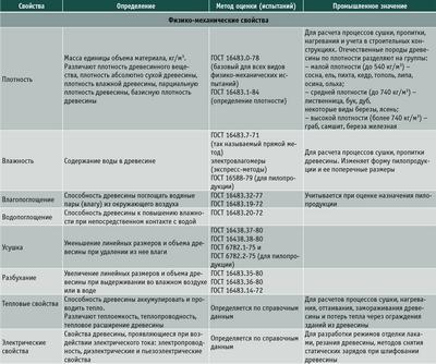 Посмотреть в PDF-версии журнала. Таблица 2. Основные свойства древесины