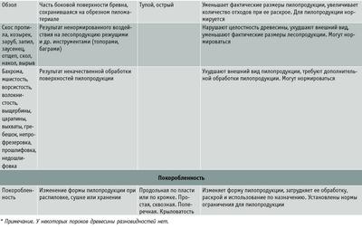 Посмотреть в PDF-версии журнала. Таблица 4. Общие сведения о пороках древесины