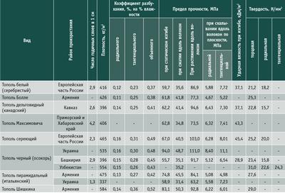 Посмотреть в PDF-версии журнала. Таблица 1. Физико-механические свойства древесины тополя