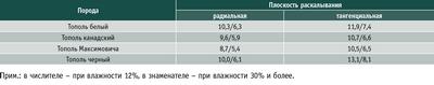 Посмотреть в PDF-версии журнала. Таблица 3. Средние показатели сопротивления раскалыванию, Н/мм
