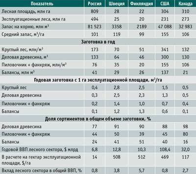 Таблица. Эффективность лесного сектора в некоторых лесных странах (2012 год)