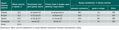 Посмотреть в PDF-версии журнала. Таблица 1. Влияние качества хлыстов на выход сортиментов