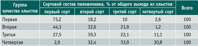Таблица 2. Влияние качества хлыстов на сортность пиловочника