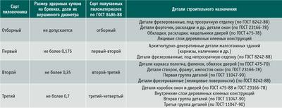 Посмотреть в PDF-версии журнала. Таблица 3. Взаимосвязь сортов пиловочника и пиломатериалов (по размерам сучков) и групп качества деталей