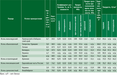 Посмотреть в PDF-версии журнала. Таблица 1. Физико-механические свойства древесины ясеня