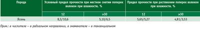 Посмотреть в PDF-версии журнала. Таблица 2. Среднее значение пределов прочности древесины, МПа