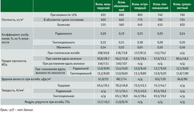 Посмотреть в PDF-версии журнала. Таблица 3. Средние показатели основных физико-механических свойств древесины ясеня  (числитель – при влажности 12%, знаменатель – при 30% и более)