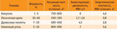Таблица. Сравнительные характеристики видов топлива