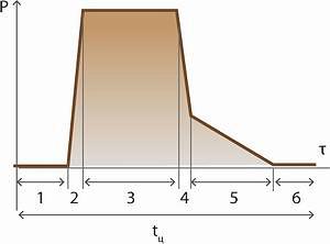 Рис. 6. Составляющие цикла склеивания и диаграмма изменения давления при склеивании фанеры