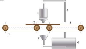 Рис. 3. Схема нанесения клея методом налива