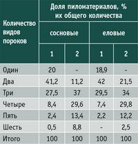 Таблица 1. Количество видов пороков в пиломатериалах