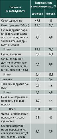 Таблица 3. Встречаемость пороков и их совокупностей в боковых пиломатериалах