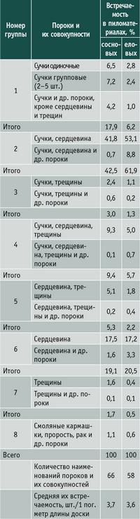 Таблица 4. Встречаемость пороков и их совокупностей в сердцевинных пиломатериалах