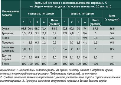 Таблица 2. Встречаемость сортоопределяющих пороков в хвойных пиломатериалах