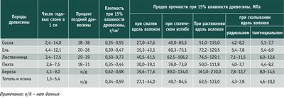 Посмотреть в PDF-версии журнала. Таблица 5. Изменчивость физико-механических свойств основных пород древесины
