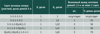 Таблица 6. Примеры неоднородности качества хвойной доски третьего сорта