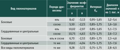 Таблица 8. Зависимость количества опасных сечений от качества (Кус) хвойных пиломатериалов