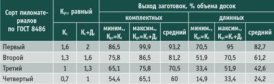 Таблица 9. Зависимость выхода заготовок от однородности качества в сортах пиломатериалов