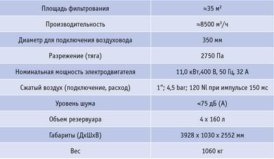 Таблица. Технические характеристики аспирационной установки Vacumobil JT 350