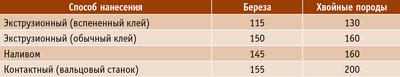 Таблица. Рекомендуемый расход клея при склеивании шпона, г/кв м
