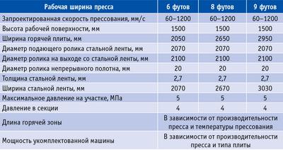 Таблица. Основные технические параметры пресса непрерывного действия