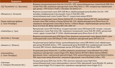 Посмотреть в PDF-версии журнала. Таблица. Примеры оборудования, эксплуатируемого на отечественных мебельных производствах