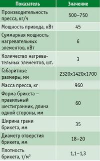 Технические характеристики пресса ЖАСКО УБО-3 (производитель – компания «Жаско», г. Волгоград)