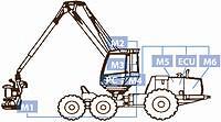 Рис. 5. Принципиальная схема размещения электронных блоков системы управления сортиментной машиной