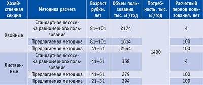 Таблица 1. Возможный ежегодный объем пользования лесом на территории Беломорского, Сегежского, Медвежьегорского лесничеств Республики Карелия