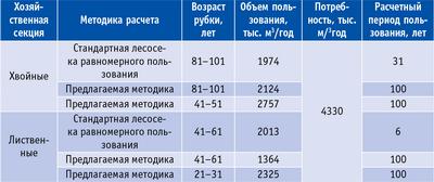 Таблица 2. Возможный ежегодный объем пользования лесом на территории Красноборского, Котласского, Вилегодского и Яренского лесничеств Архангельской области