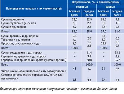 Таблица 1. Встречаемость пороков в древесине заготовок деталей окон