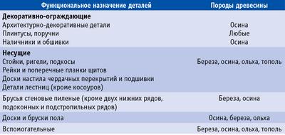 Таблица 2. Перечень строительных деталей, изготовление которых допустимо из древесины мягколиственных пород