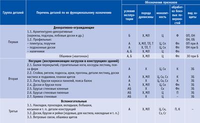 Посмотреть в PDF-версии журнала. Таблица 3. Классификационные признаки основных строительных деталей