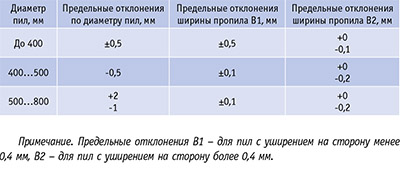 Таблица 3. Значения предельных отклонений пил форматно-раскроечных станков