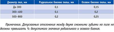 Таблица 4. Предельно допустимые значения радиального и осевого биения пил