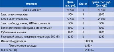 Таблица 2. Затраты на основное оборудование для мини-ТЭЦ на примере электростанции в пос. Зотино