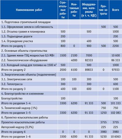 Таблица 3. Сметный расчет стоимости строительства мини-ТЭЦ мощностью 0,75 МВт в пос. Зотино, тыс. руб