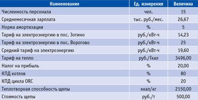 Таблица 4. Исходные данные для расчета эффективности реализации проекта в пос. Зотино